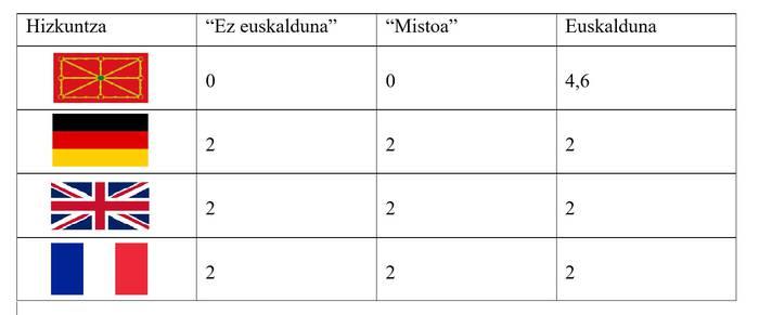 Nafarroako Gobernua hasi da eremu mistoan euskara ez puntuatzen