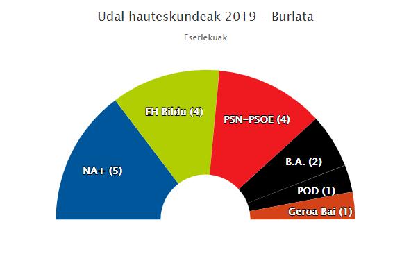NA+k eta PSNk gehiengoa dute Burlatan